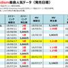 Official髭男dismの配信ストリーミング・MV再生回数&ダウンロード売上ランキング