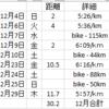 2016年12月のジョギングのまとめ - サザン・セト大島ロードレース << 江田島市カキまつり