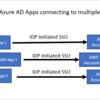 【Azure/AWS】 AzureADを利用して、AWSコンソールへシングルサインオン(SSO)する