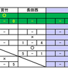NTT1次予選が始まりました