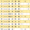 【toto916回】【予想】J2は難問、もちろんJ3も