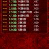8月の将棋ウォーズ結果