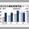 【ANA営業益同期間で最高】ビジネスクラスの利用が伸び客単価が上昇!ANAマイラーは胸を張ってビジネスクラスに乗ろう