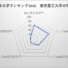 東京農工大学 日本大学ランキング7位