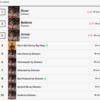 Genius.comチャートのトップ10の内9曲がエミネム(エミネム)の楽曲