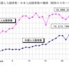 <怒涛の国際化>急スピードで増加する訪日外国人・在留外国人と、出国日本人から日本のインアウトをデータで見る。(2016年6月末 法務省)