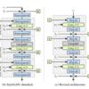 StyleGAN2②(Removing normalization artifacts以降)|Style Transferの研究を俯瞰する #10