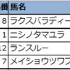 【◆偏差値予想表◆(新潟・函館)】2021年7月25日(日)