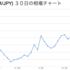 【速報】coincheckで新たにXEM,LTC,DASHが取引可能に!