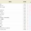 何が起こった!?次週、怒涛の金利変更!!SBI貸株金利変更(2018/06/25~)