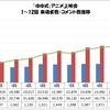 「ゆゆ式」アニメ上映会 1〜12話 来場者数・コメント数推移グラフ