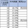 【ループイフダン4・5すくみと裁量の結果】5月3週は2500pips証拠金で年利換算35.6% (すくみ12.5%+裁量23.1%)。すくみ+裁量での実績を載せます。裁量の利益確定が進みました。