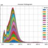 AobaZeroの棋譜の統計情報