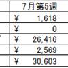 ぷーにーまんの週次収入報告~7月第5週 ~