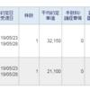 NEXT FUNDS 日経平均高配当株50指数連動型上場投信  1489 など新規購入