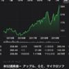 ダウ最高値なので日本株買う【3904 カヤック】