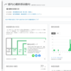東京都新型コロナウイルス感染症対策サイトの各種データの埋め込み