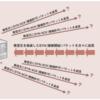 情報処理安全確保支援士 2.7 DoS攻撃