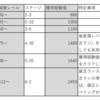 【ドールズフロントライン(ドルフロ)】 おすすめレベリングステージ 徹底解説