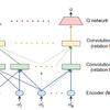 位置関係を畳込で抽象化した複数エージェントの論文を読む
