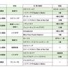 出資馬動向(11月・第2週)