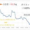 [20代女性]1ヶ月で体重-5kg!ローファットダイエット5週目!