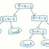 Kaggleのデータセットを使って特徴量を観察する その2