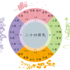 【二十四節気】古代の太陽祭祀と方位学・考【恐るべき精度】