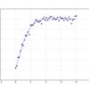 pythonで特殊関数を使う(&カーブフィット)