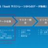 顧客データ基盤(CDP)ソリューションでのCData 製品の利用