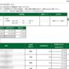 本日の株式トレード報告R2,02,19