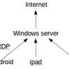 windows server 構築メモ(Remote App, Active Directory)