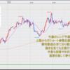 FX米ドル見通しチャート分析 環境認識、初心者へ2021年5月第1週