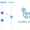 Improving Continuous Delivery with GitLab Flow + GitHub Actions