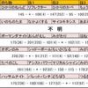 【最高1958】S1・シングル使用構築:コケコライチュウ偽装ライドバトン