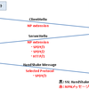 TLS上でのプロトコルネゴシエーションの仕組み、NPNとALPN
