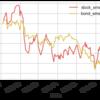 インデックス投信の投資先と資産公開 (2018/6/24)
