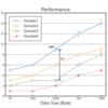 論文やスライドのグラフ作成にPythonのMatplotlibを用いる