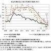 真の失業率──2015年10月までのデータによる更新
