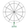 ホロスコープにおける方角(アングル)⑤IC
