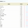 PKSHA Technology<3993>の金利が16.0%から12.0%にダウン!!SBI貸株金利変更(2019/03/04~)