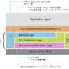 Link - AUTOSAR / A-SPICE関連