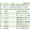 放牧・育成馬近況(9月/第1週)
