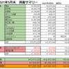 【前月比+3%】2021年5月末の資産公開【純資産¥11,659,162】