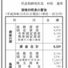 小岩井乳業株式会社 第42期決算公告