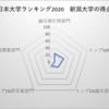 新潟大学 日本大学ランキング24位