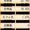2月の家計簿公開。