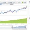 eMAXIS Slim 米国株式(S&P500) VS S&P500連動ETF(VOO)、どちらが良い?