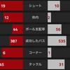 【CLGroup第3節 アーセナル VS ルドゴレツ】 エジルハットトリックを含む6発快勝。