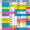 【ラジオNIKKEI賞2020】偏差値1位はルリアン!